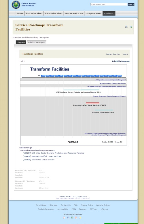 Transform Facilities: Timelines (click for original in new window)