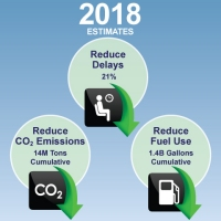 nextgen benefits 2018 delay fuel co2